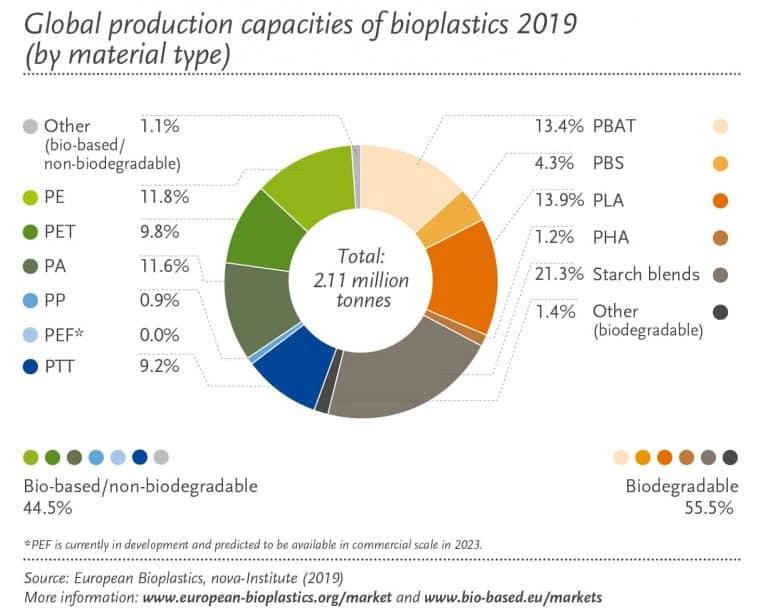 Bioplastik-Kapazitäten