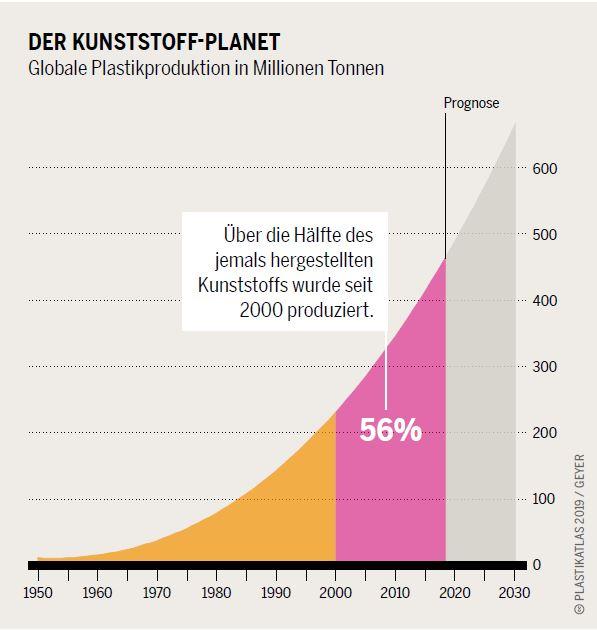 Plastik-Planet