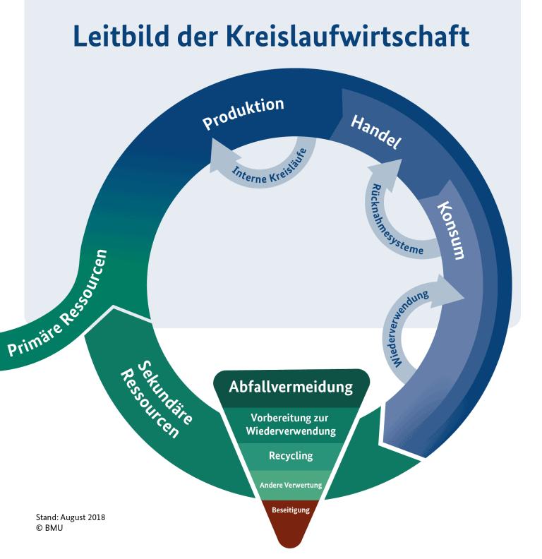 Leitbild Abfallpolitik Infografik
